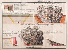 Traite des Sieges, de l'attaque et deffence des Places , manuscript on paper