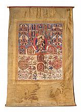 A Tibetan Thangka Height visible 27 5/8 x width 21 3/4 inches.