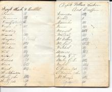 [Civil War] Period Notebook of Thomas Hicken, Guard over Confederate Officers