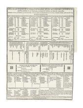 (AMERICAN REVOLUTION--1780.) Lista de los Buques de la Marina de Francia.