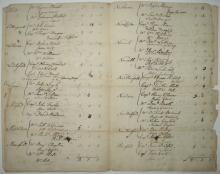 (SIGNERS--CONNECTICUT.) Document Signed, by Roger Sherman, William Williams, and Oliver Wolcott, each as CT House of Representatives De