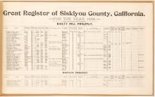 Great Register of Siskiyou County, Califorina, Containing All the Precinct Boks and Supplements for the Year 1898 (cover title)
