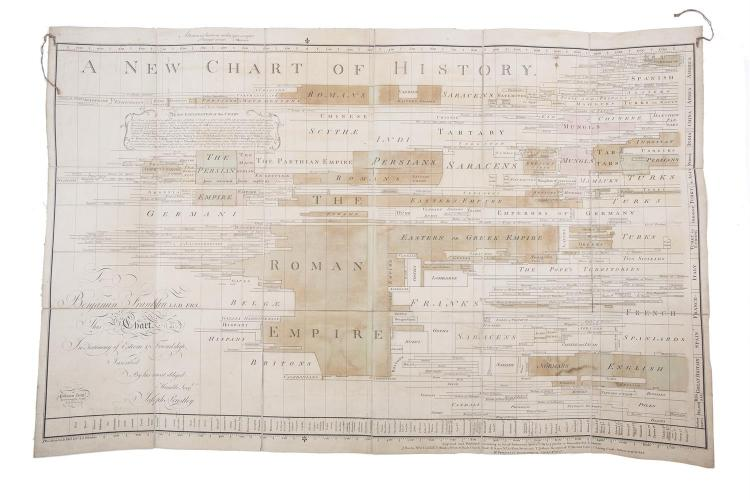 JOSEPH PRIESTLEY (1733 - 1804)A New Chart of History, according to Act of Parliament, April 11th 1769 by J. Johnson (1770) published by J. Brwles/ R. Sayer/ T. Jeffreys in 18 sections mounted on linen, folded, engraved by Pulman and Butterworth, Le