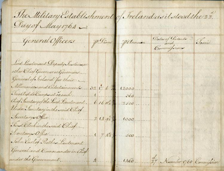 ***PLEASE NOTE ESTIMATE IN PRINTED CATALOGUE SHOULD READ €400 - 600***THE MILITARY ESTABLISHMENT OF IRELAND AS IT STOOD THE 22ND DAY OF MAY 1764m.s.s ruled, in a clerk's copperplate hand,p.p.s 130, each 180 x 115mmbound in limp red morocco as a w