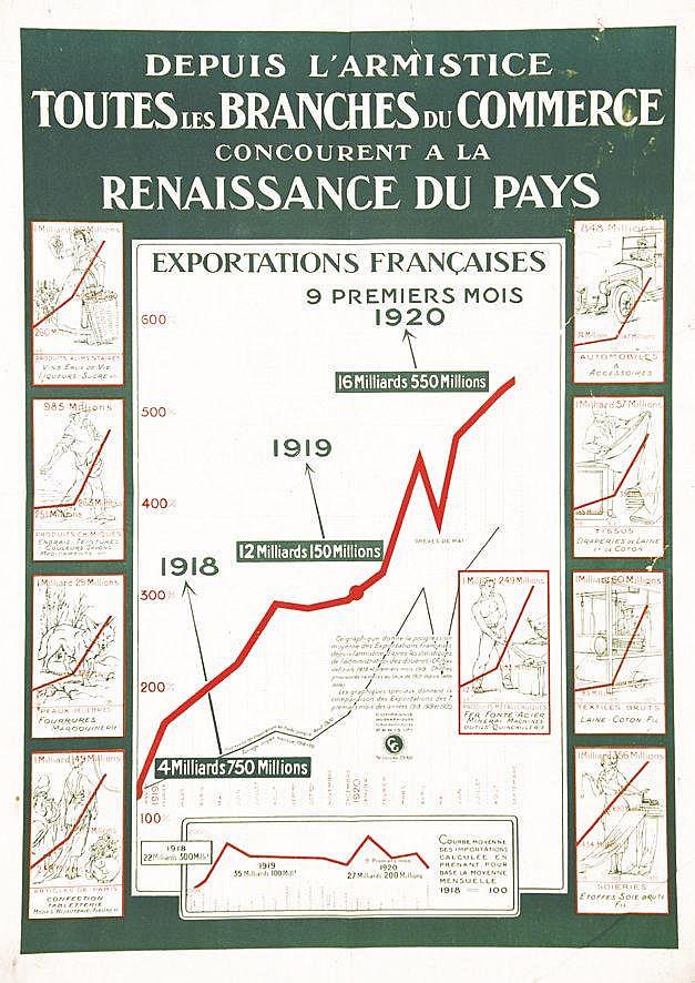 Depuis l'Armistise Toutes les branches du commerce vers 1920