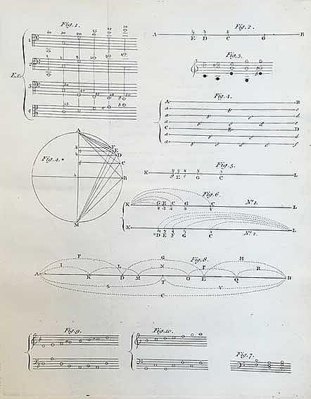MUSIC -- (STILLINGFLEET, B.). Principles and power of harmony. Lond., J.