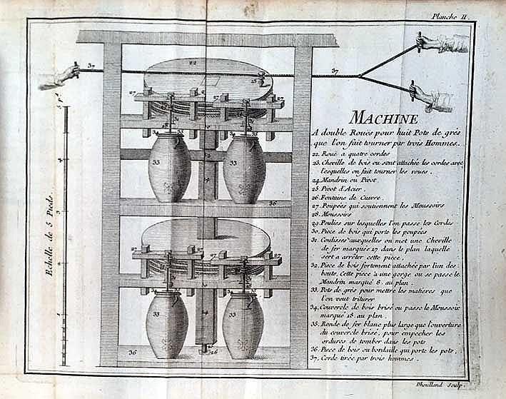 (MAROT DE LA GARAYE, C.T.) Chymie hydraulique pour extraire les sels essent