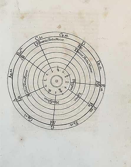 MUSIC -- FISCHER, J.P.A. Korte en Noodigste Grond-Regelen van de Bassus-Con