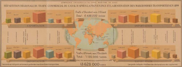 Canal de Suez. Dossier comprenant 5 cartes : La pénétration en Asie par le canal de Suez/Port Saïd 1899/dé - tail Port Saïd/Suez 1898/détail Suez.Port Tewfik +Profil du canal maritime de Suez, tracé ap - prouvé en 1859 (dépliant de 200 x 32 cm.) +Profil. Conditions de trafic et croisements. Statistique du trafic en1899. 89 x 17,5 cm. (plié) Col. Tiré de J. Charles Roux Le canal de Suez 1901