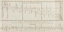 La Condamine (Charles Marie de) - Mesure de Trois Premiers Degres du Meridien dans l'Hemisphere Austral,