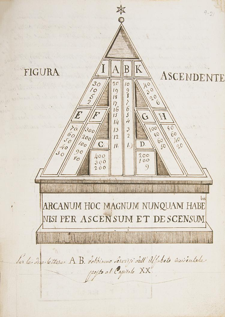 Cabala Numerica.- , Collection of Fifty Treatises on Systems to Predict the Lottery, manuscripts in Italian and Latin, 599pp., some foxing and browning, some slight staining, 19th century vellum-backed boards, 4to & 8vo, 1750-1850.