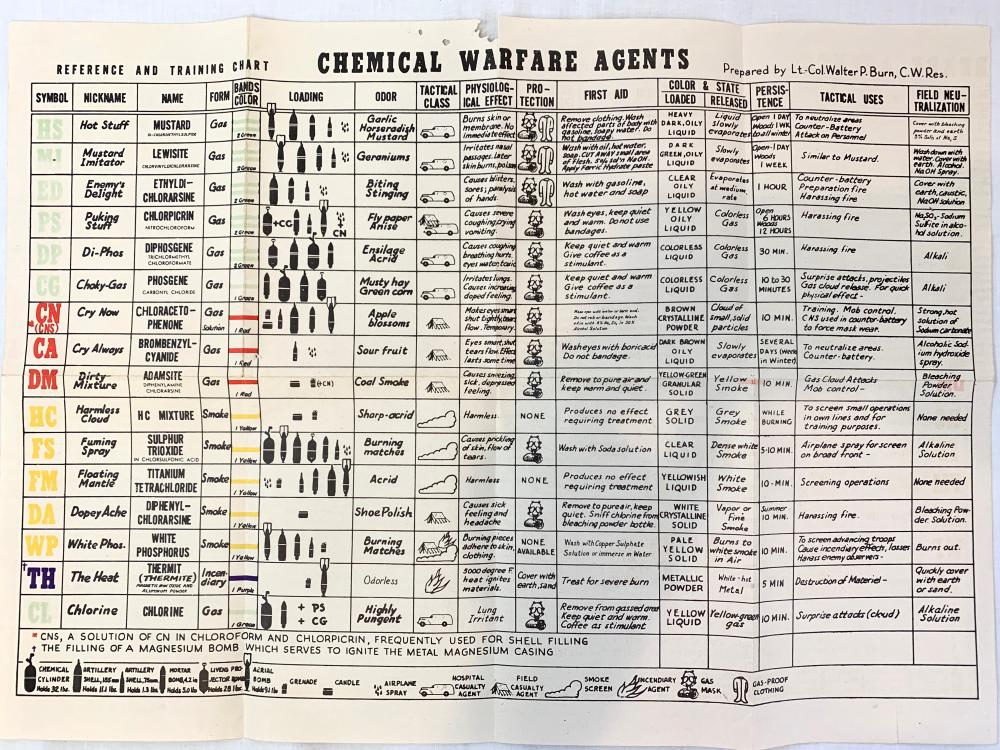 WWI Gas Attack Chart
