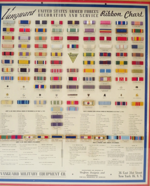 U.S Armed Forces Decoration/ Service Ribbons Chart