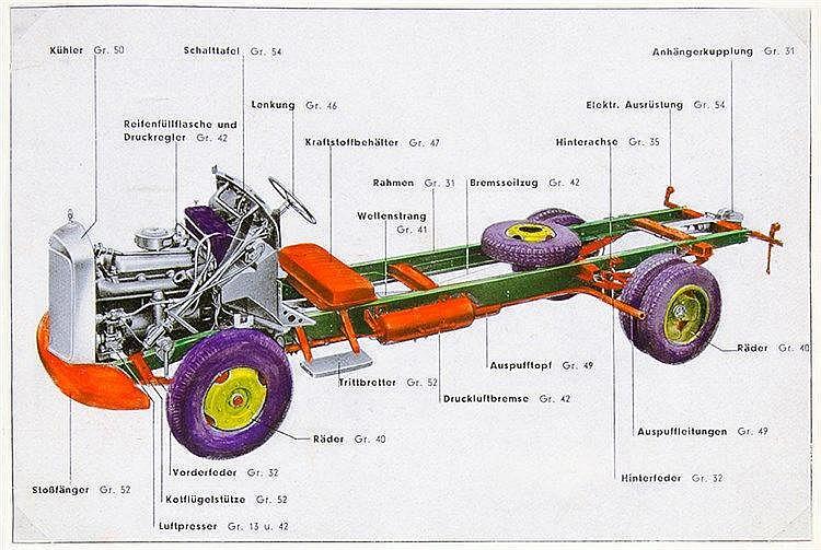 Technik - Automobil - - Daimler-Benz Aktien-Gesellschaft. In welchem Umfang