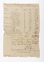 BONAPARTE (Letizia). Apostille autographe signée par l'architecte Samuel-Étienne MEURON (4 lignes), contresignée par Letizia Bonaparte, sur une pièce autographe signée par l'ouvrier Delle Piane (3/4 p. in-folio, une petite brûlure marginale avec