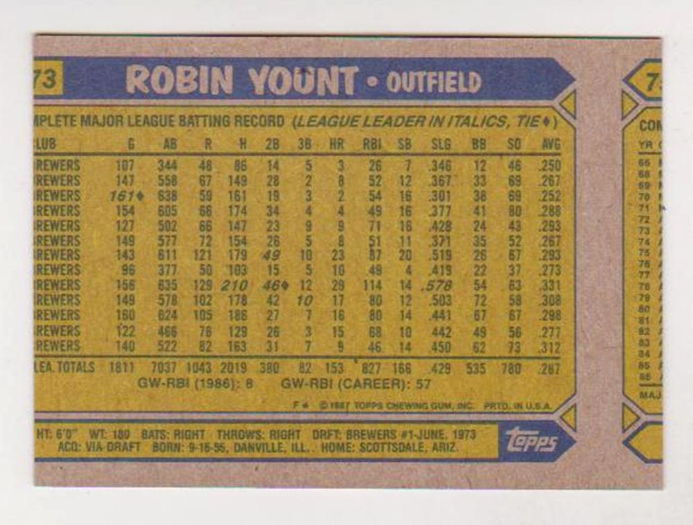 Wrong Front Error - Robin Yount 1987 Topps Card
