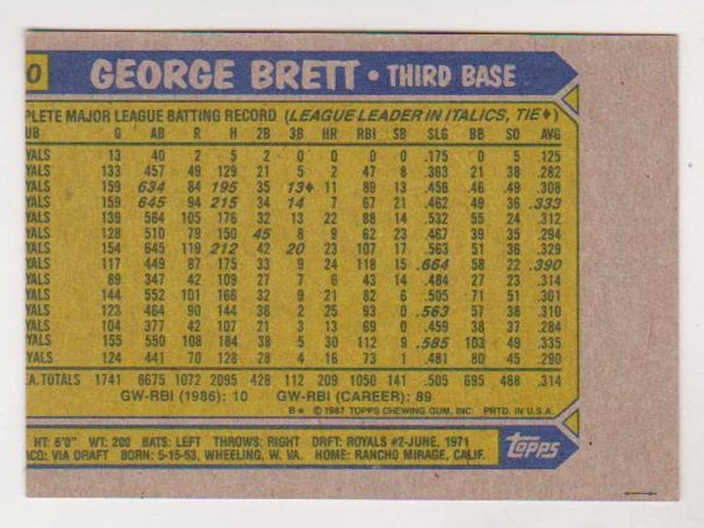 Wrong Front Error - George Brett 1987 Topps Card