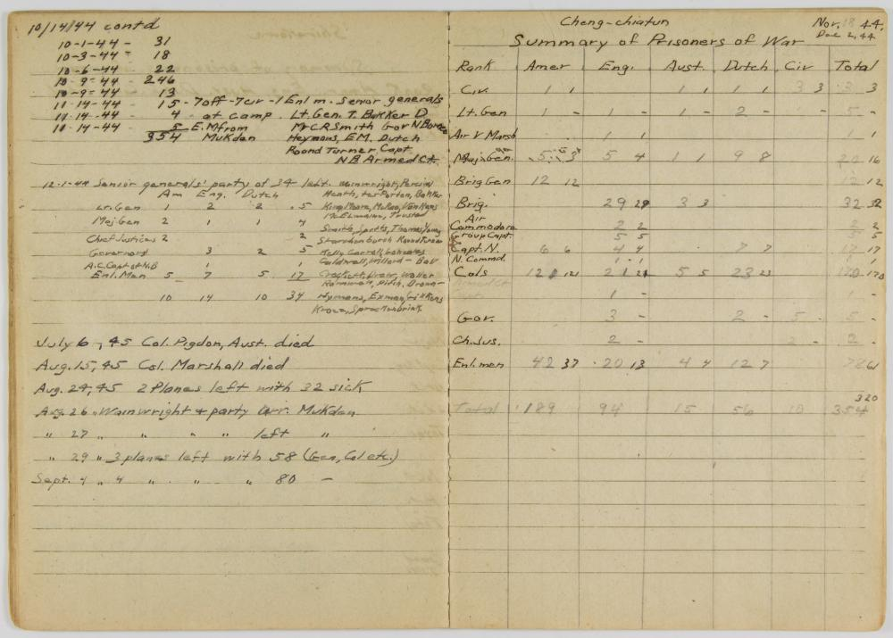 LOG OF OFFICERS IMPRISONED BY JAPANESE AT FALL OF THE PHILIPPINES