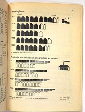 [Science] Statistisch Zakboek 1940