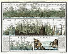 [Atlases]. Heck, J.G. Atlas Géographique, Astronomique et Historique, serva
