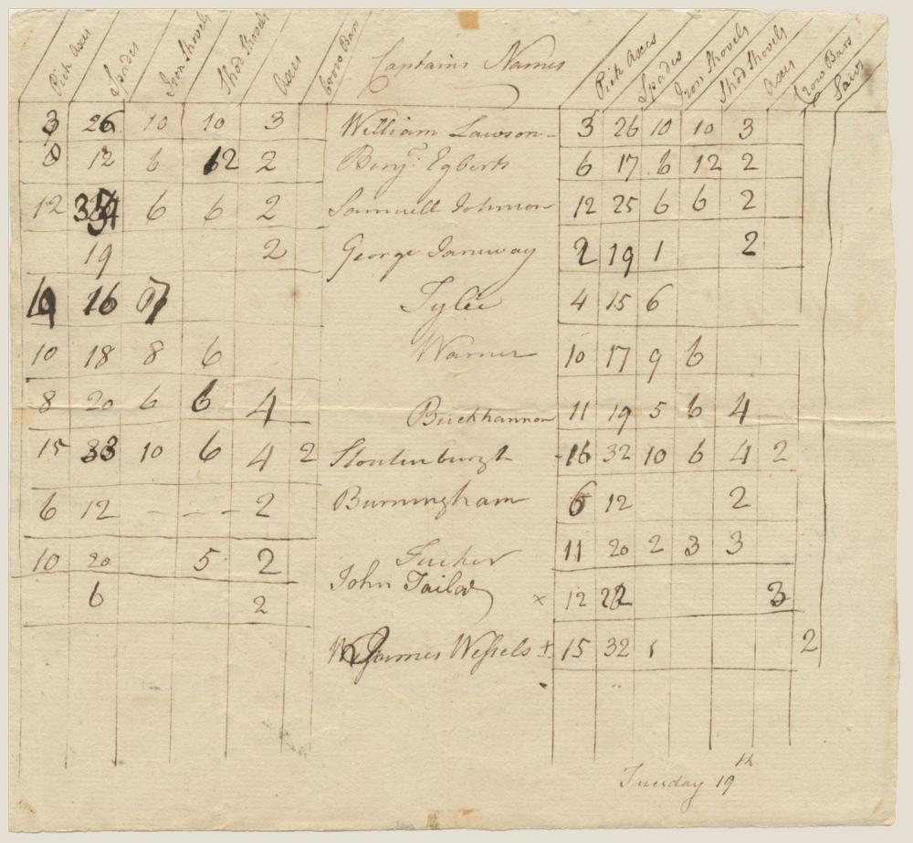1776 Revolutionary War Inventory of Equipment Given to Captains in the Continental Army