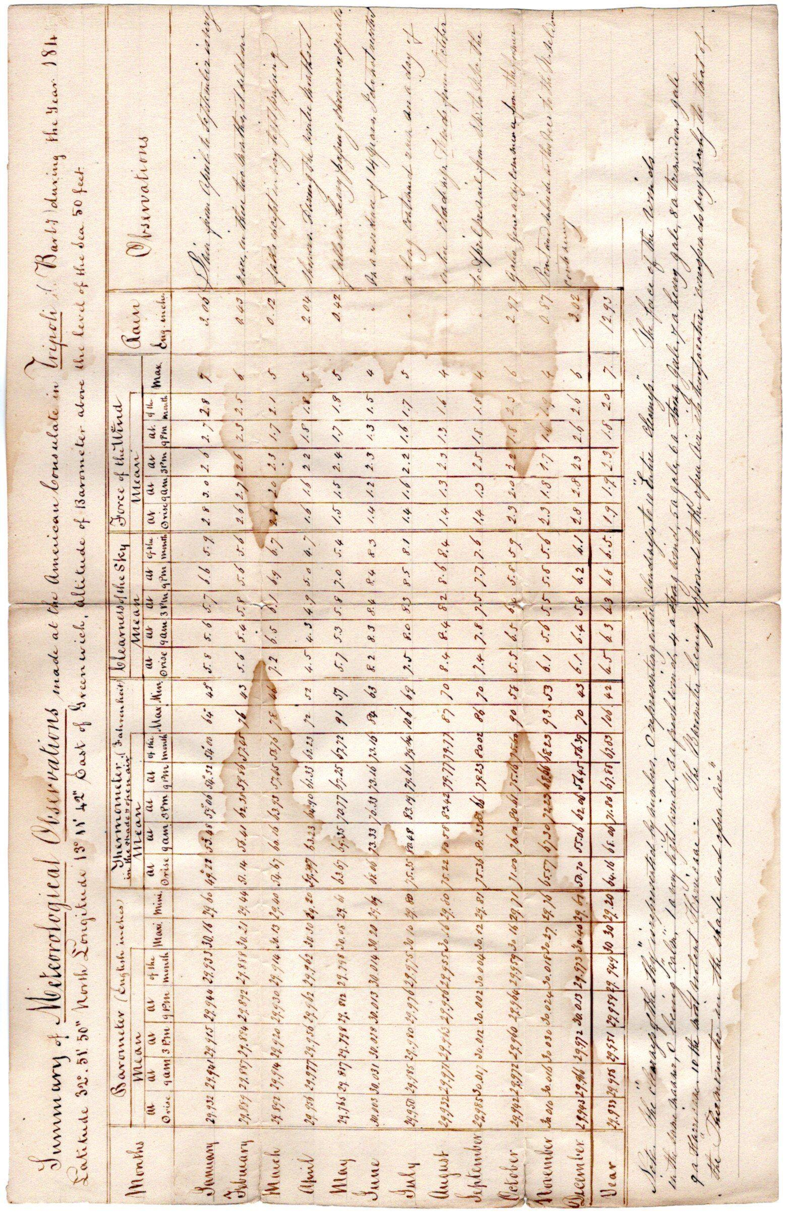 U.S. Consul in Tripoli Records Meteorological Observations in 1844